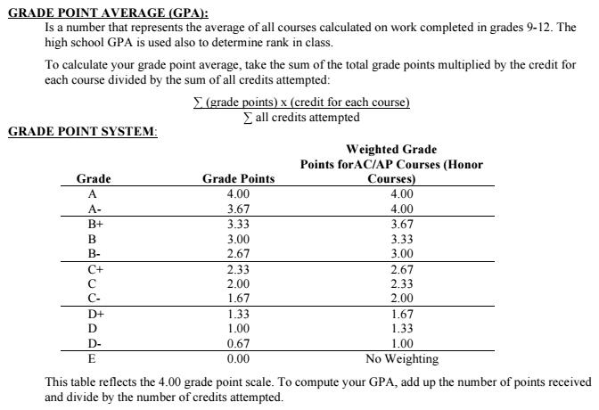Grading | honor roll | class rank | valedictorian information.