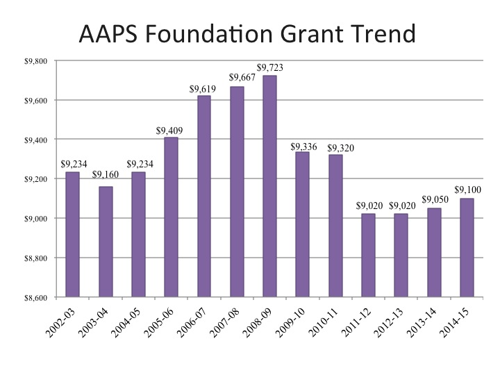 foundation grant trend