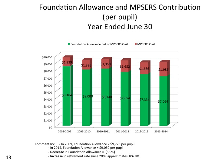 foundation grant & MPSERS