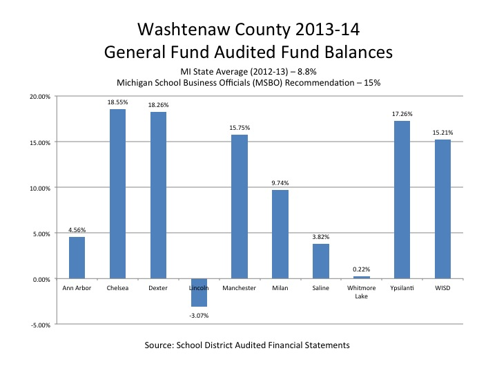 washtenaw county comparison