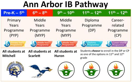 A2IB Pathway Graphic