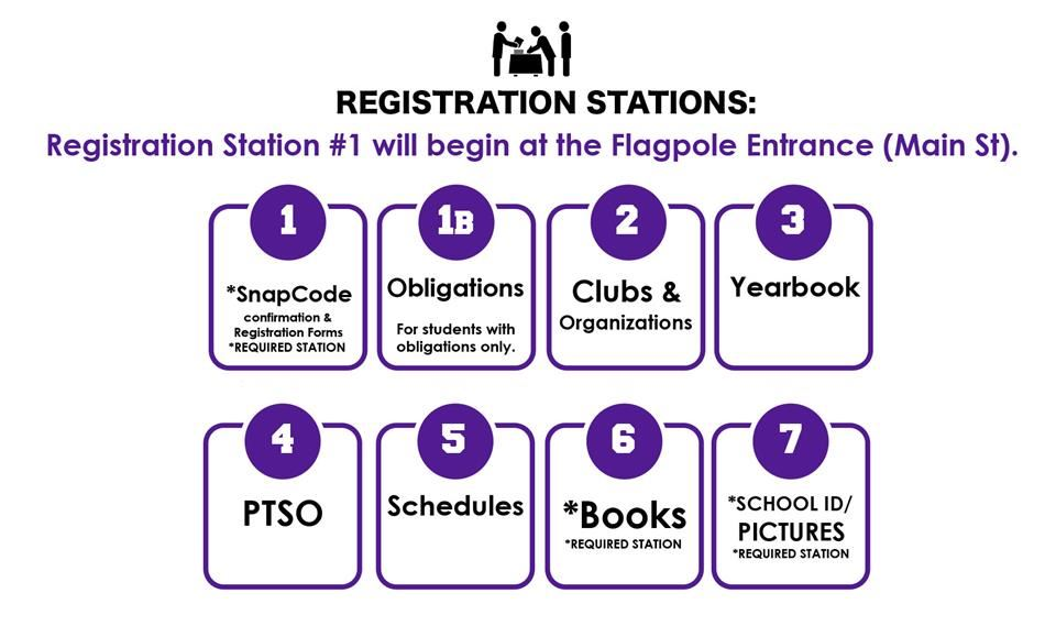 registratio stations