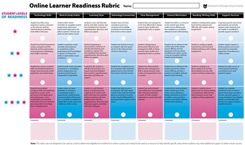 Online Learner Readiness Rubric
